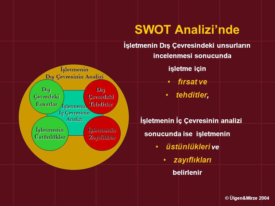 SWOT Analizi'nde fırsat ve tehditler, üstünlükleri ve zayıflıkları