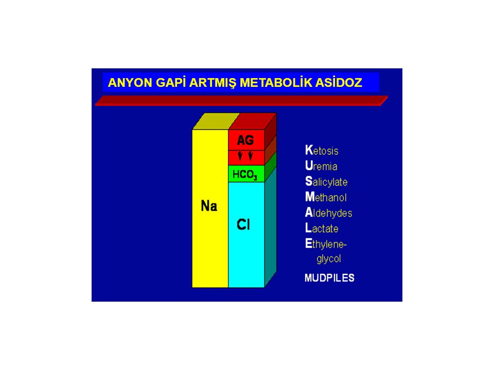ANYON GAPİ ARTMIŞ METABOLİK ASİDOZ
