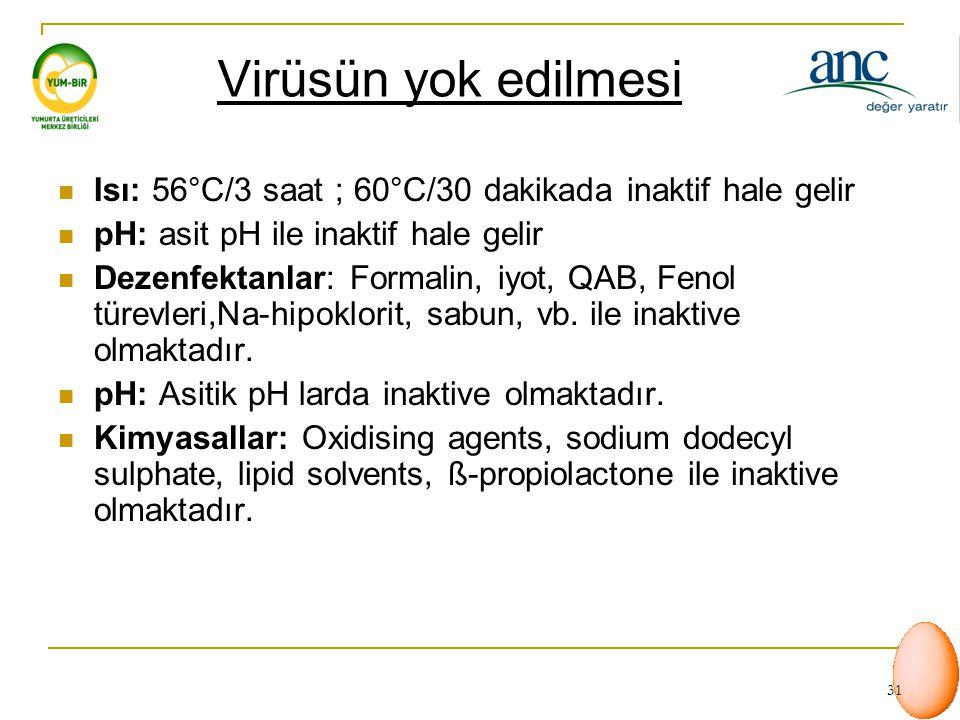Virüsün yok edilmesi Isı: 56°C/3 saat ; 60°C/30 dakikada inaktif hale gelir. pH: asit pH ile inaktif hale gelir.