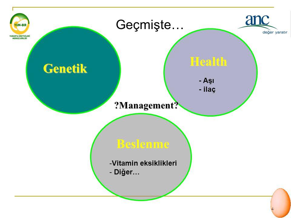 Geçmişte… Health Genetik Beslenme Management - Aşı - ilaç
