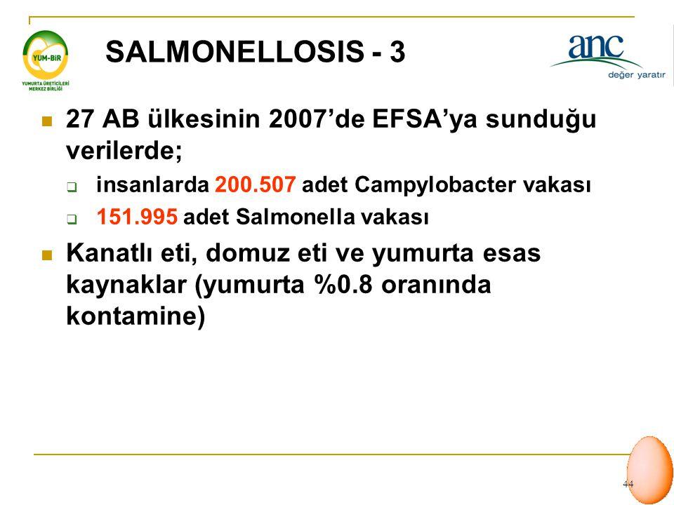 SALMONELLOSIS - 3 27 AB ülkesinin 2007'de EFSA'ya sunduğu verilerde;