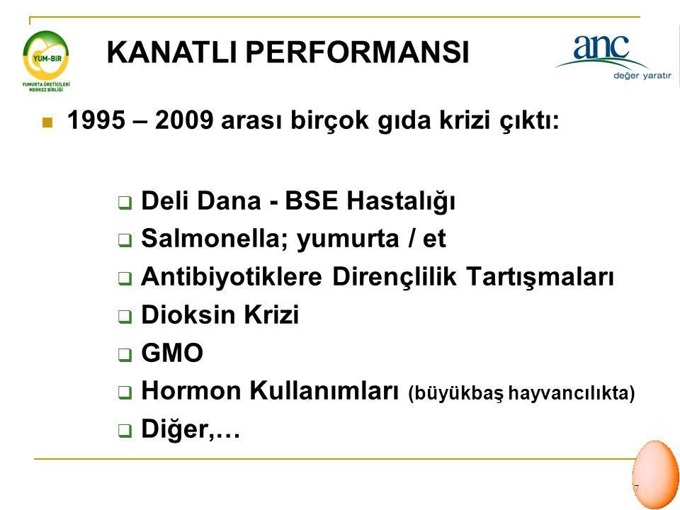 KANATLI PERFORMANSI 1995 – 2009 arası birçok gıda krizi çıktı: