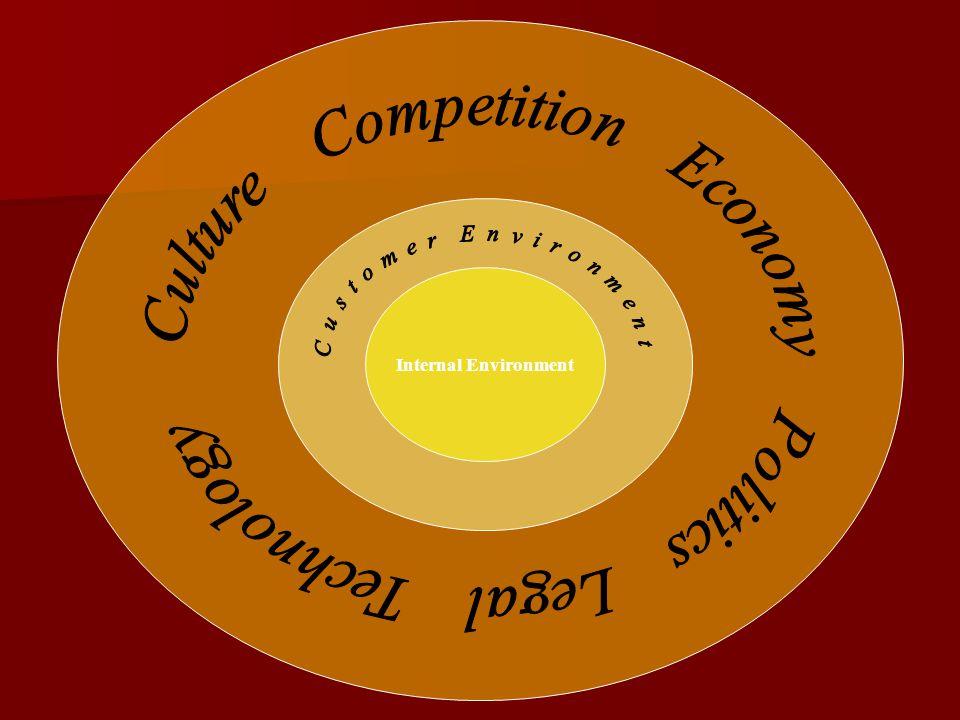 Culture Competition Economy Politics Legal Technology