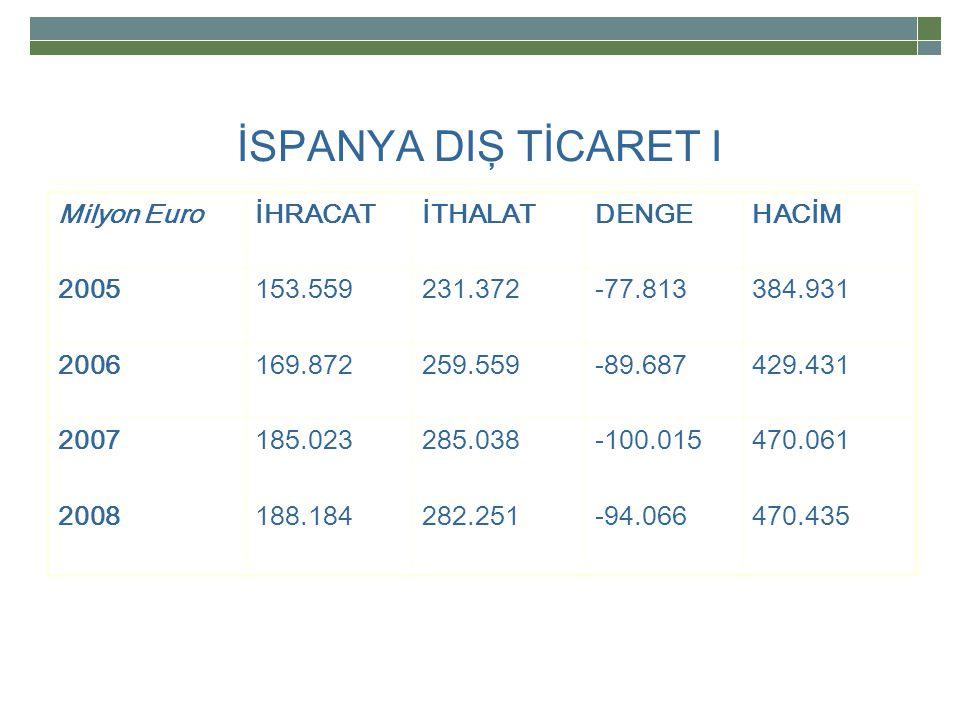 İSPANYA DIŞ TİCARET I Milyon Euro İHRACAT İTHALAT DENGE HACİM 2005