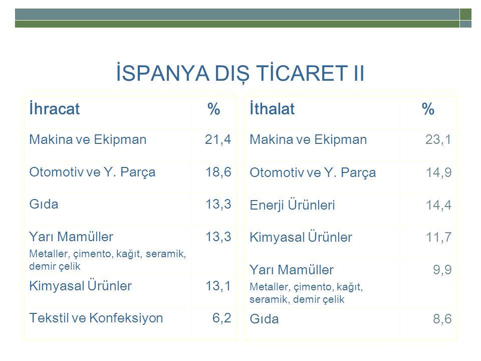 İSPANYA DIŞ TİCARET II İhracat % İthalat % Makina ve Ekipman 21,4