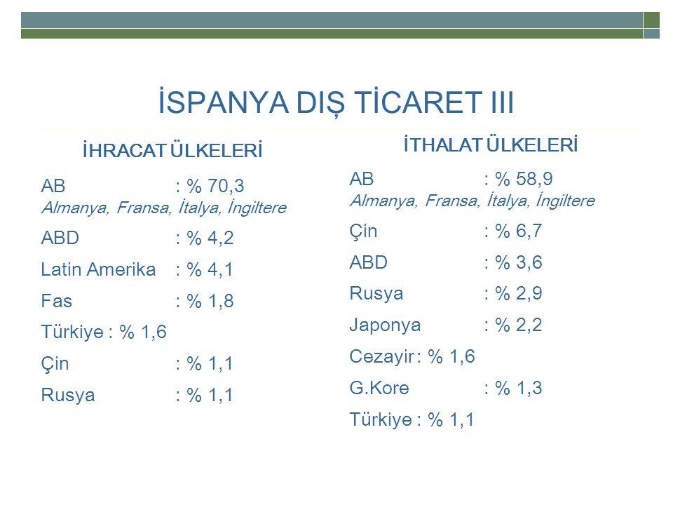 İSPANYA DIŞ TİCARET III