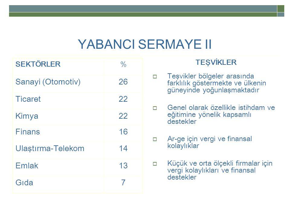 YABANCI SERMAYE II Sanayi (Otomotiv) 26 Ticaret 22 Kimya Finans 16