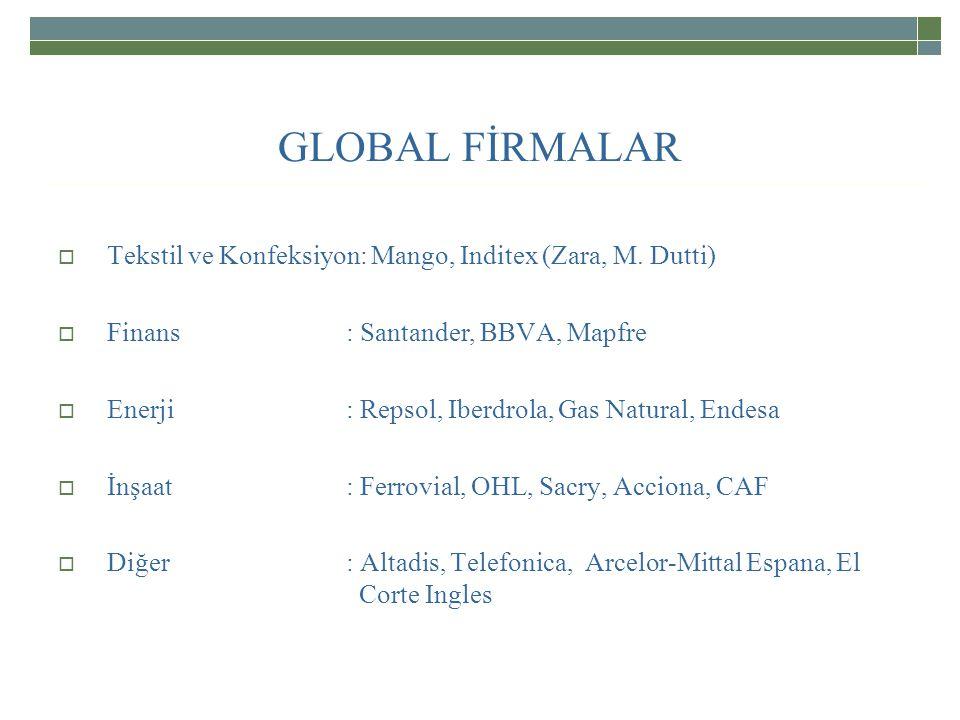 GLOBAL FİRMALAR Tekstil ve Konfeksiyon: Mango, Inditex (Zara, M. Dutti) Finans : Santander, BBVA, Mapfre.