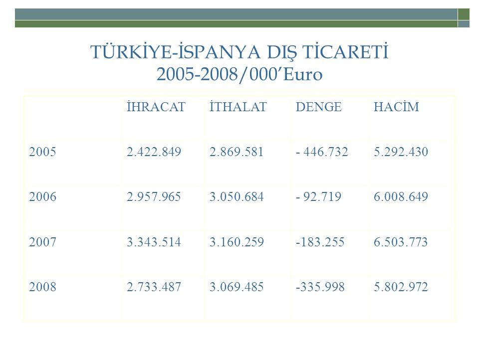 TÜRKİYE-İSPANYA DIŞ TİCARETİ 2005-2008/000'Euro
