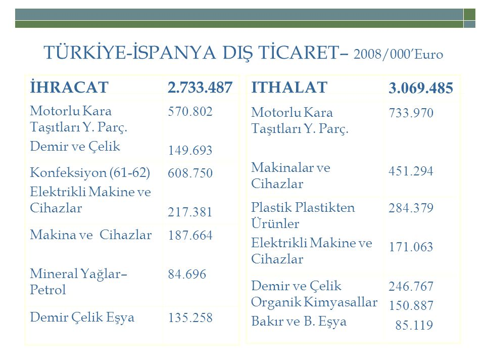 TÜRKİYE-İSPANYA DIŞ TİCARET– 2008/000'Euro
