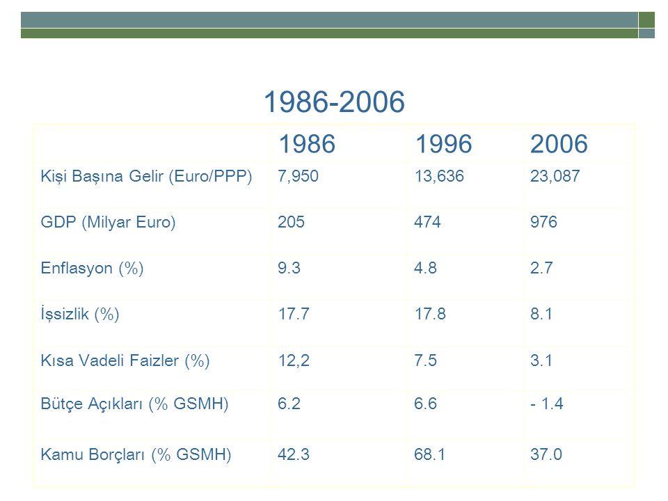 1986-2006 1986 1996 2006 Kişi Başına Gelir (Euro/PPP) 7,950 13,636