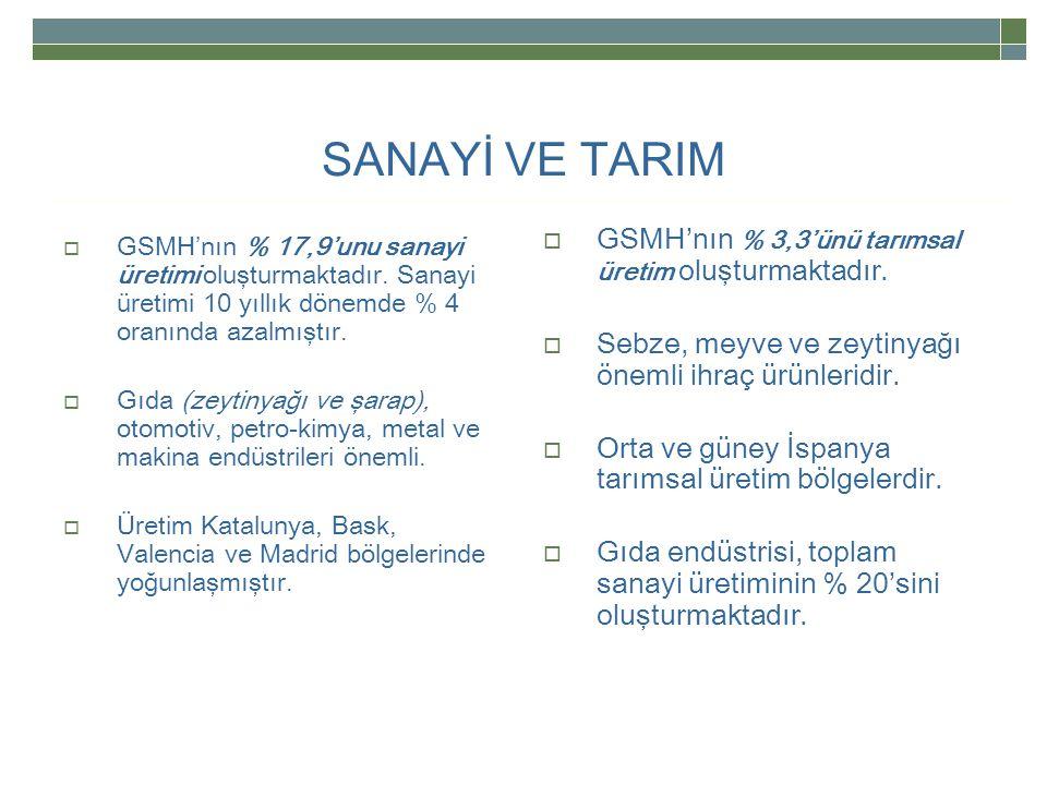 SANAYİ VE TARIM GSMH'nın % 3,3'ünü tarımsal üretim oluşturmaktadır.