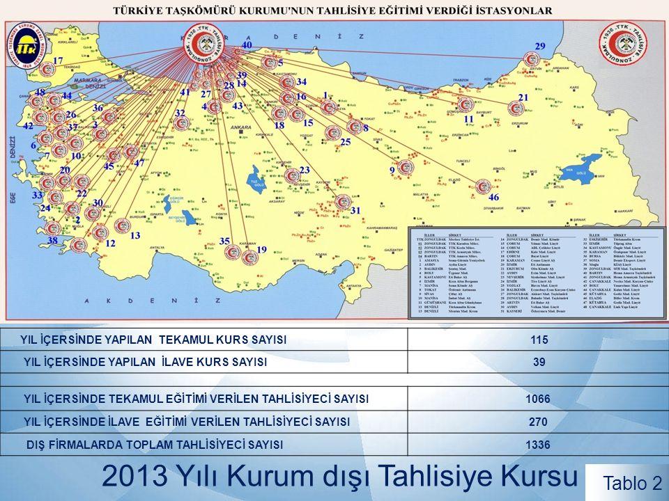 2013 Yılı Kurum dışı Tahlisiye Kursu