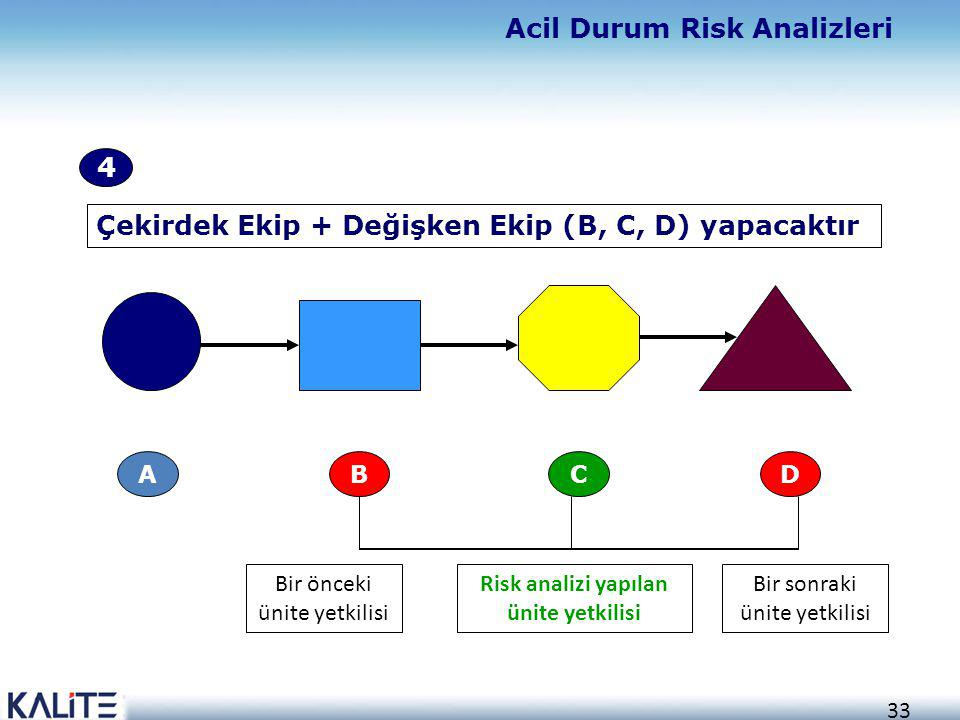 Risk analizi yapılan ünite yetkilisi