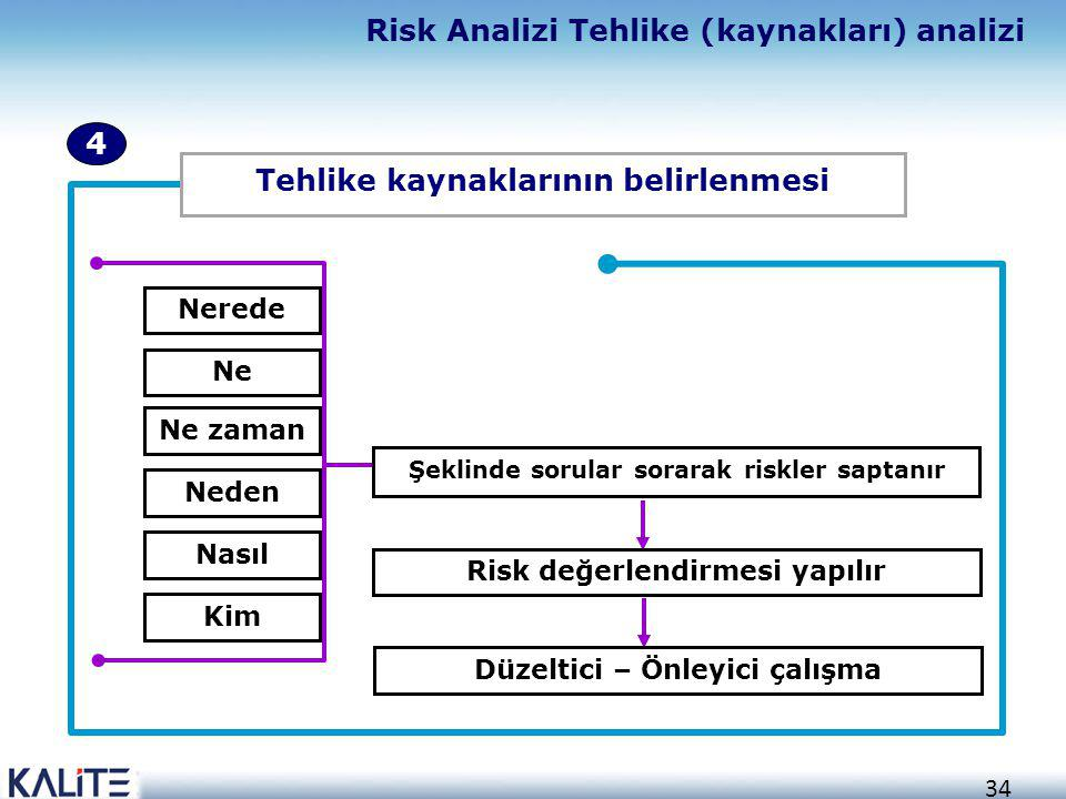 Risk Analizi Tehlike (kaynakları) analizi