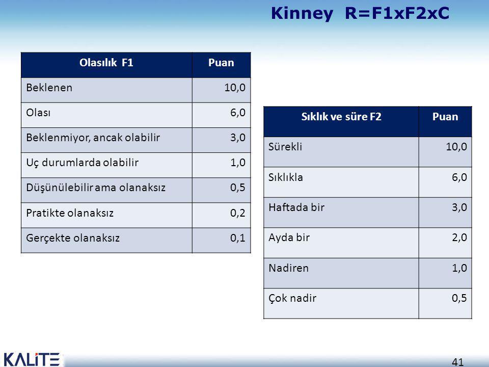Kinney R=F1xF2xC Olasılık F1 Puan Beklenen 10,0 Olası 6,0