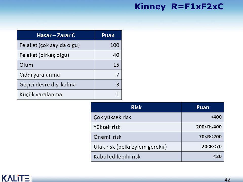 Kinney R=F1xF2xC Hasar – Zarar C Puan Felaket (çok sayıda olgu) 100