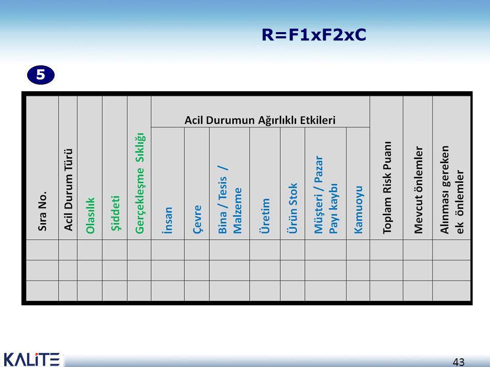 R=F1xF2xC 5 43