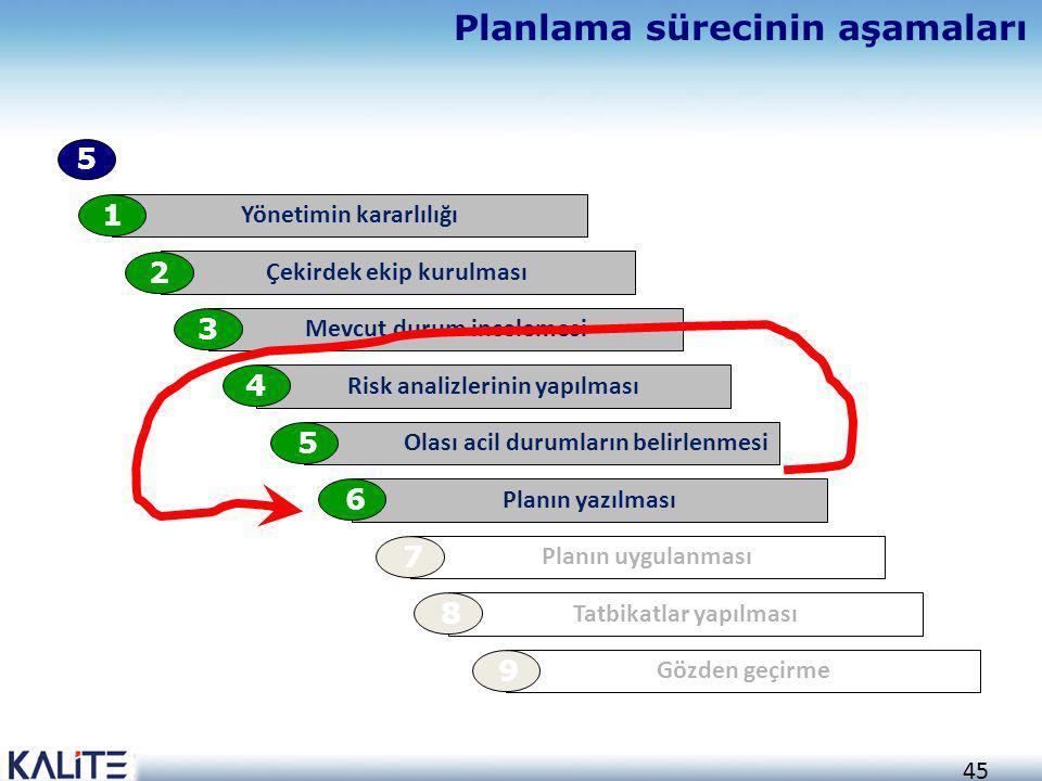 Planlama sürecinin aşamaları
