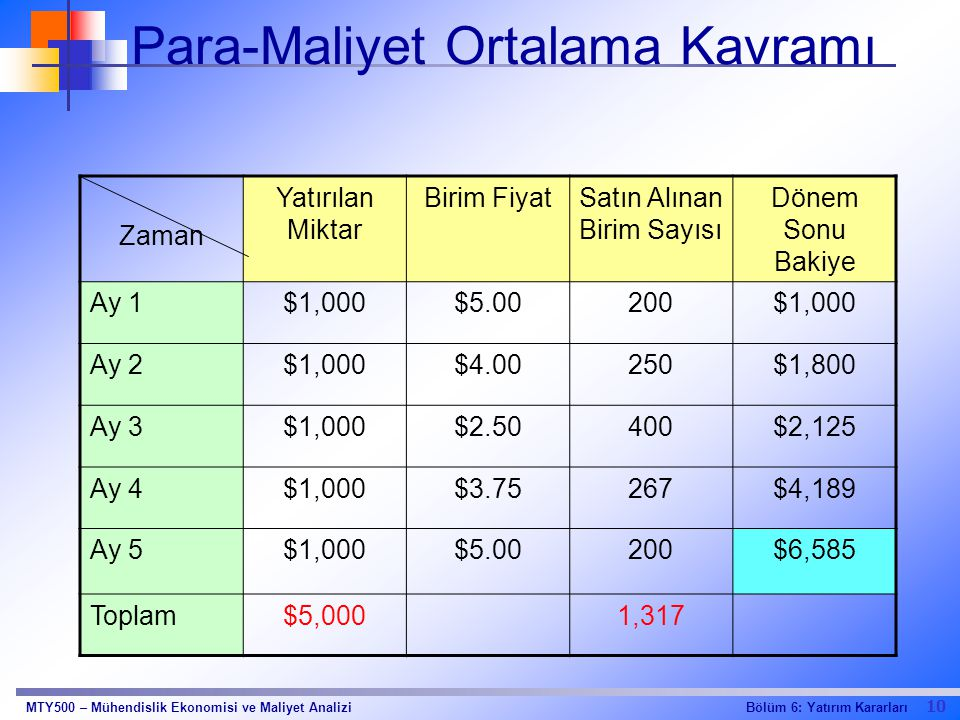 Para-Maliyet Ortalama Kavramı