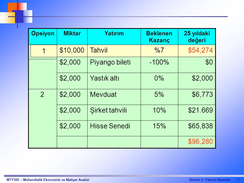 1 $10,000 Tahvil %7 $54,274 $2,000 Piyango bileti -100% $0 Yastık altı