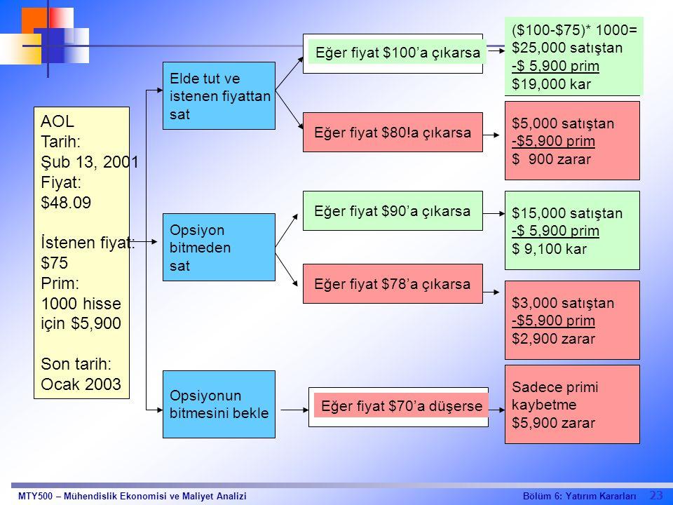 AOL Tarih: Şub 13, 2001 Fiyat: $48.09 İstenen fiyat: $75 Prim: