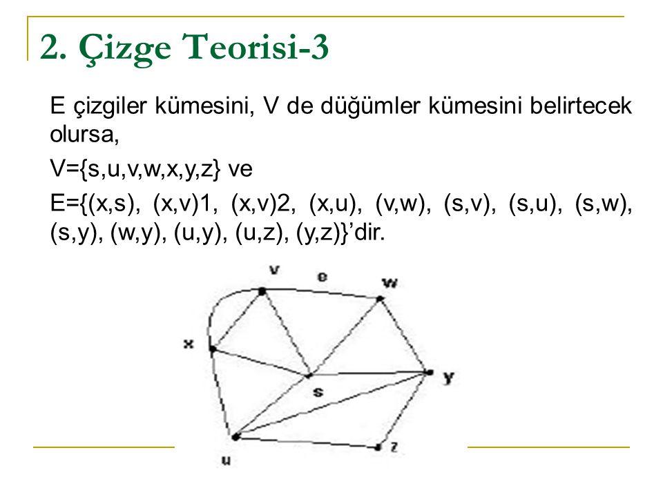 2. Çizge Teorisi-3 E çizgiler kümesini, V de düğümler kümesini belirtecek olursa, V={s,u,v,w,x,y,z} ve.