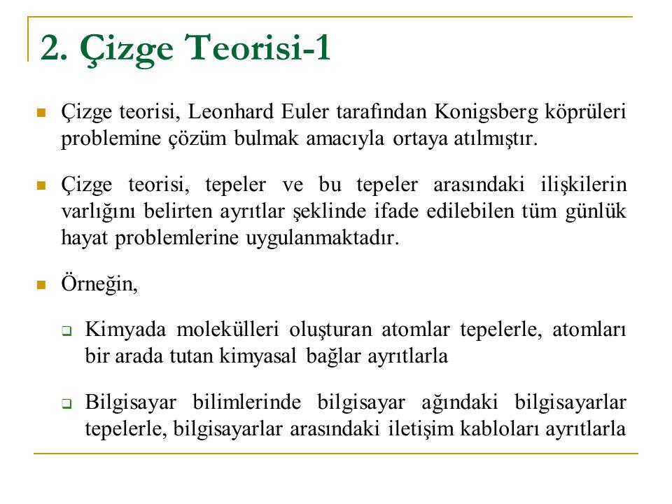 2. Çizge Teorisi-1 Çizge teorisi, Leonhard Euler tarafından Konigsberg köprüleri problemine çözüm bulmak amacıyla ortaya atılmıştır.