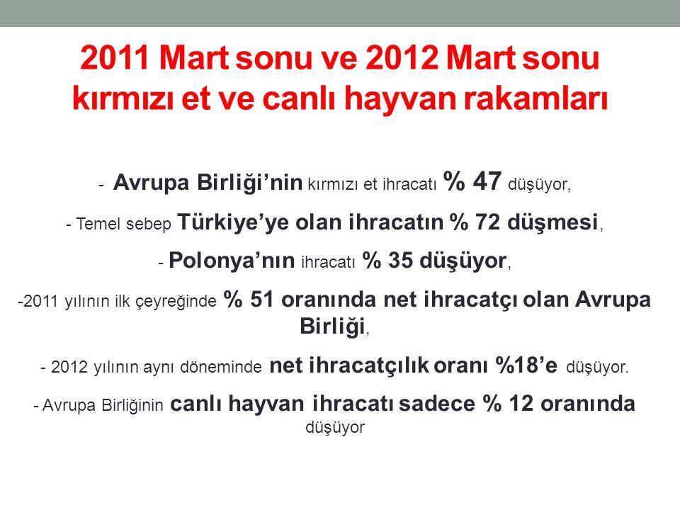 2011 Mart sonu ve 2012 Mart sonu kırmızı et ve canlı hayvan rakamları