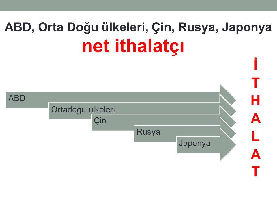 ABD, Orta Doğu ülkeleri, Çin, Rusya, Japonya