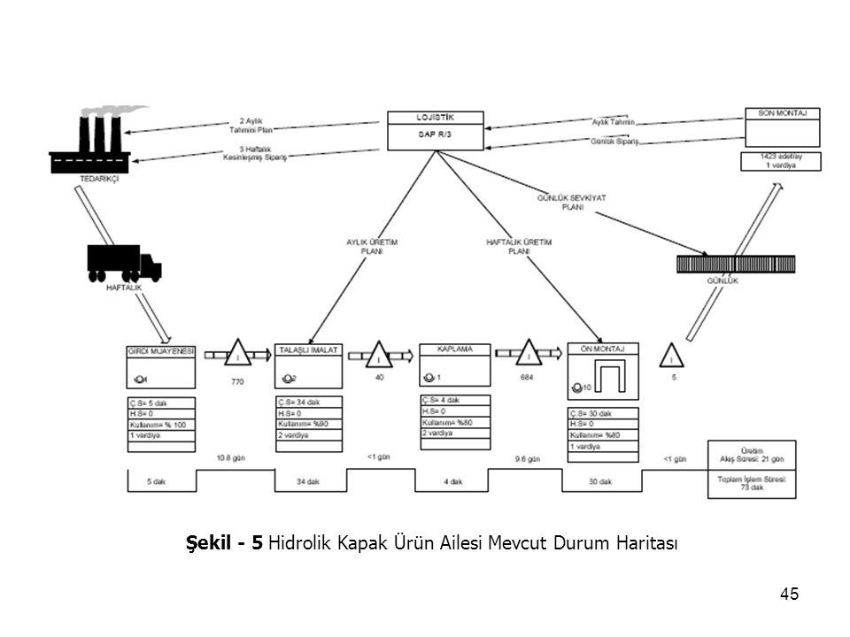 Şekil - 5 Hidrolik Kapak Ürün Ailesi Mevcut Durum Haritası