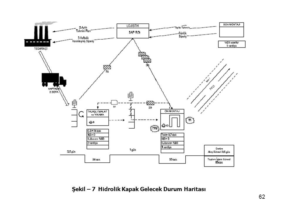 Şekil – 7 Hidrolik Kapak Gelecek Durum Haritası