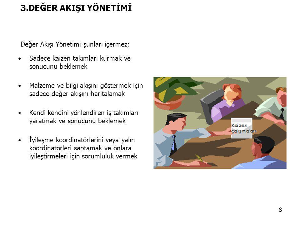 3.DEĞER AKIŞI YÖNETİMİ Değer Akışı Yönetimi şunları içermez;