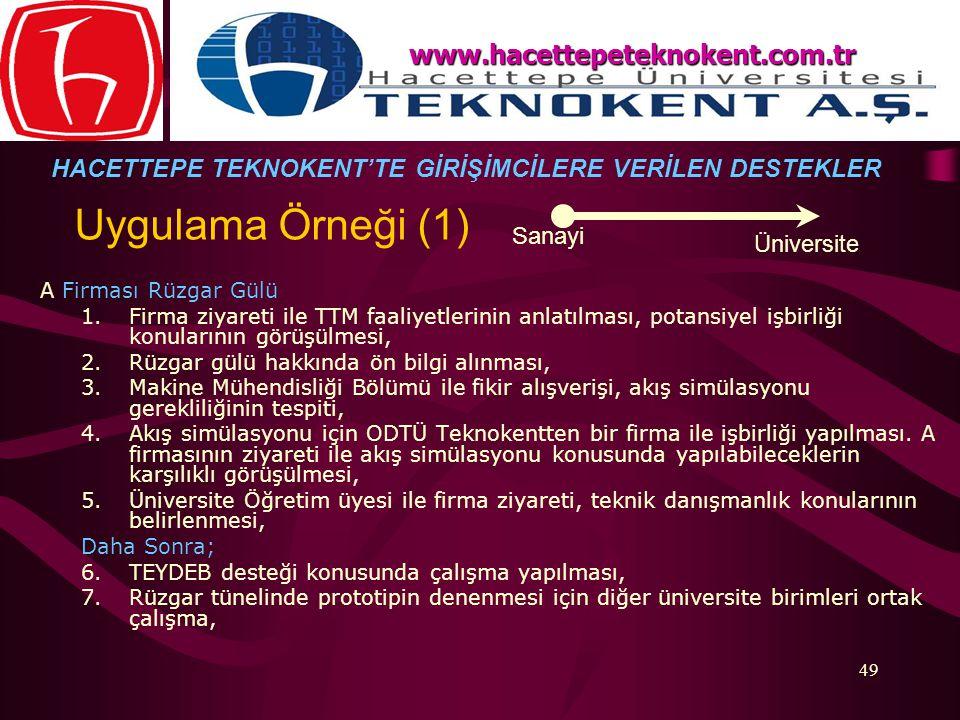 Uygulama Örneği (1) www.hacettepeteknokent.com.tr