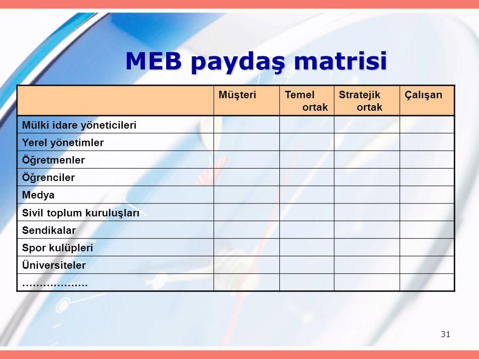 MEB paydaş matrisi Müşteri Temel ortak Stratejik ortak Çalışan