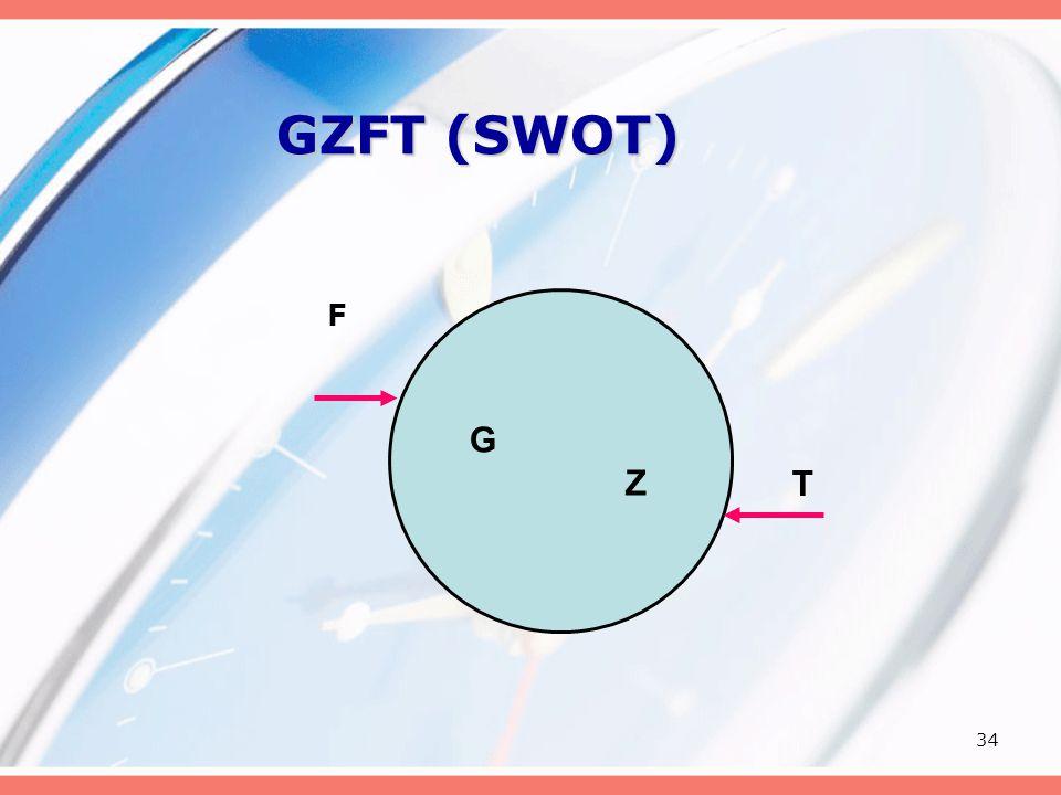 GZFT (SWOT) F G Z T