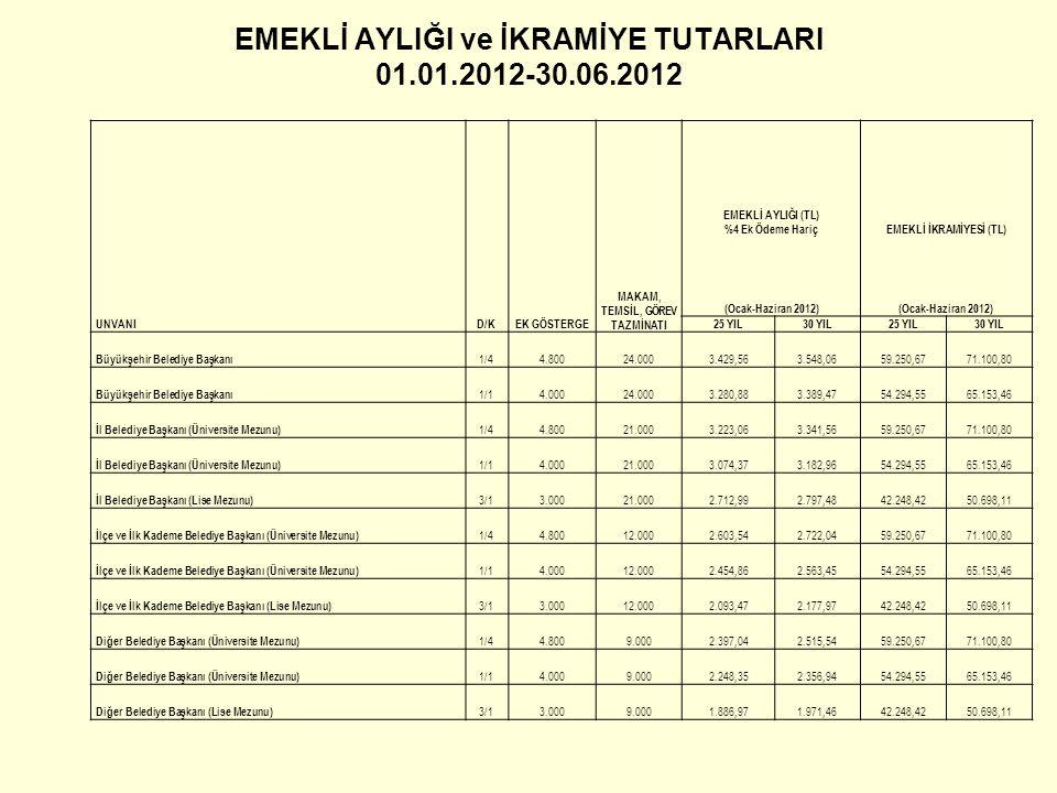 EMEKLİ AYLIĞI ve İKRAMİYE TUTARLARI 01.01.2012-30.06.2012
