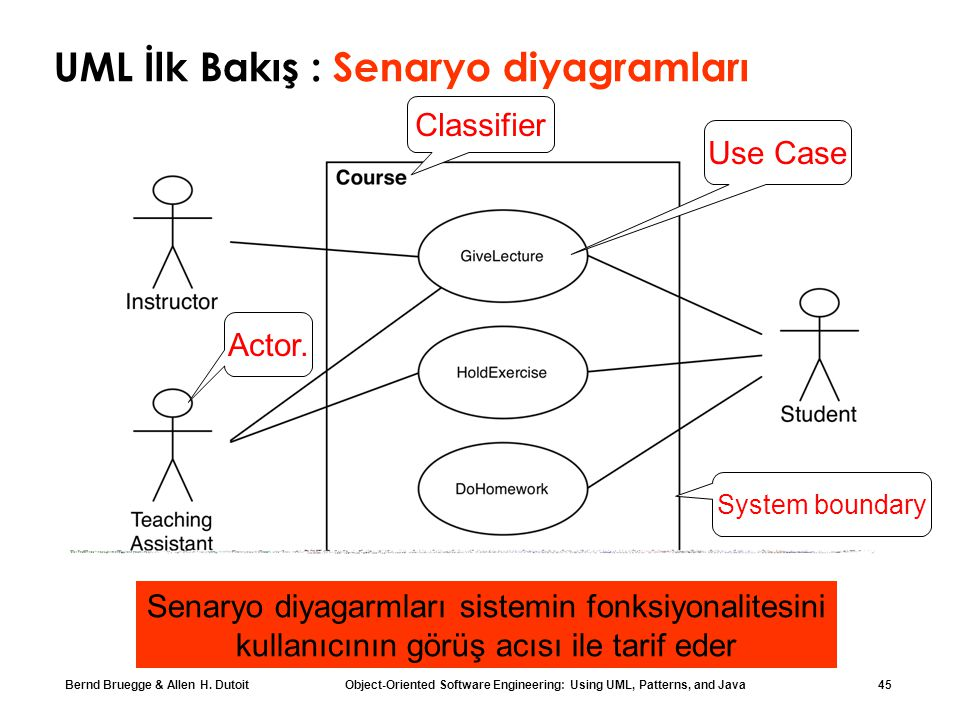 UML İlk Bakış : Senaryo diyagramları