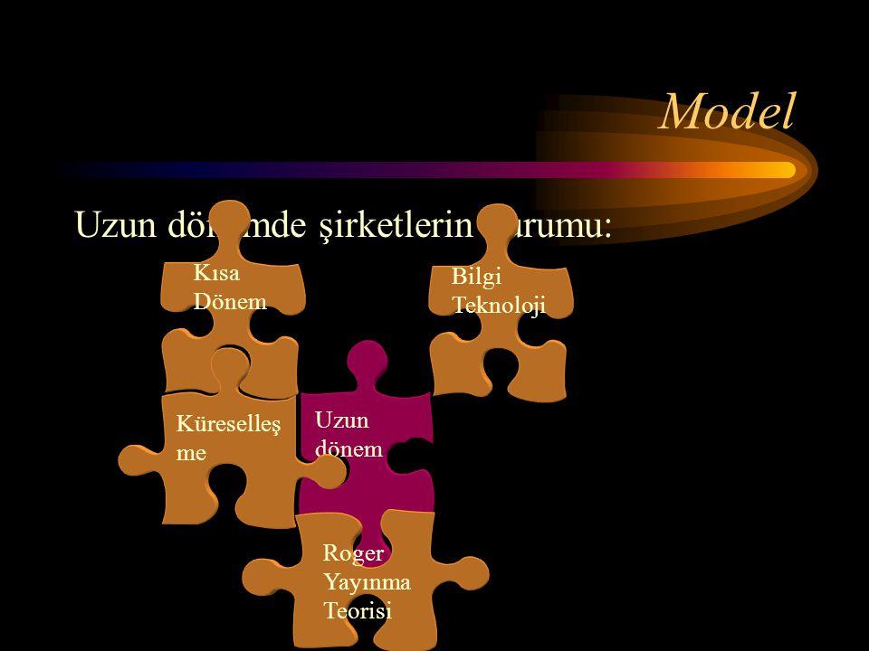 Model Uzun dönemde şirketlerin durumu: Kısa Bilgi Teknoloji Dönem