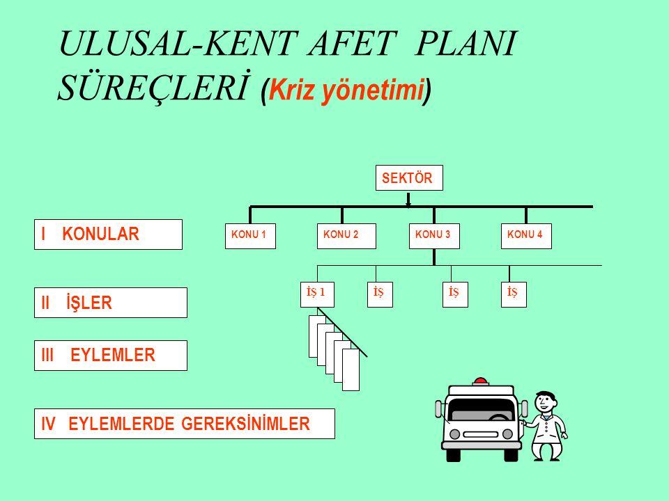 ULUSAL-KENT AFET PLANI SÜREÇLERİ (Kriz yönetimi)