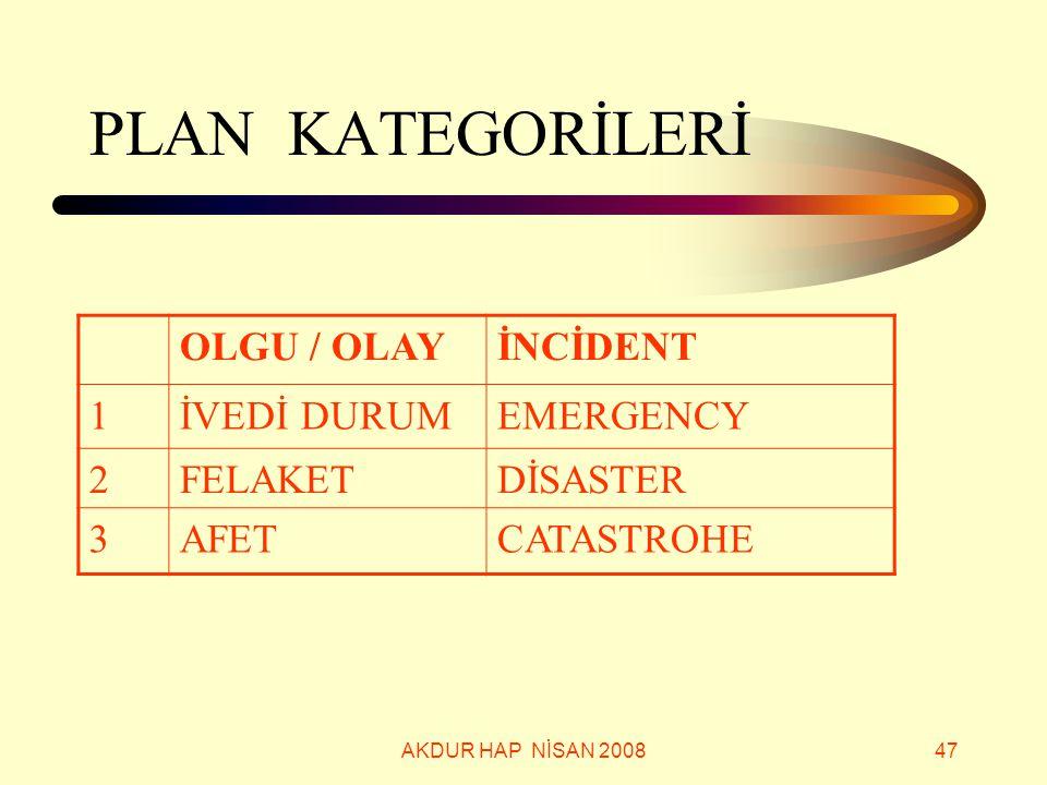 PLAN KATEGORİLERİ OLGU / OLAY İNCİDENT 1 İVEDİ DURUM EMERGENCY 2