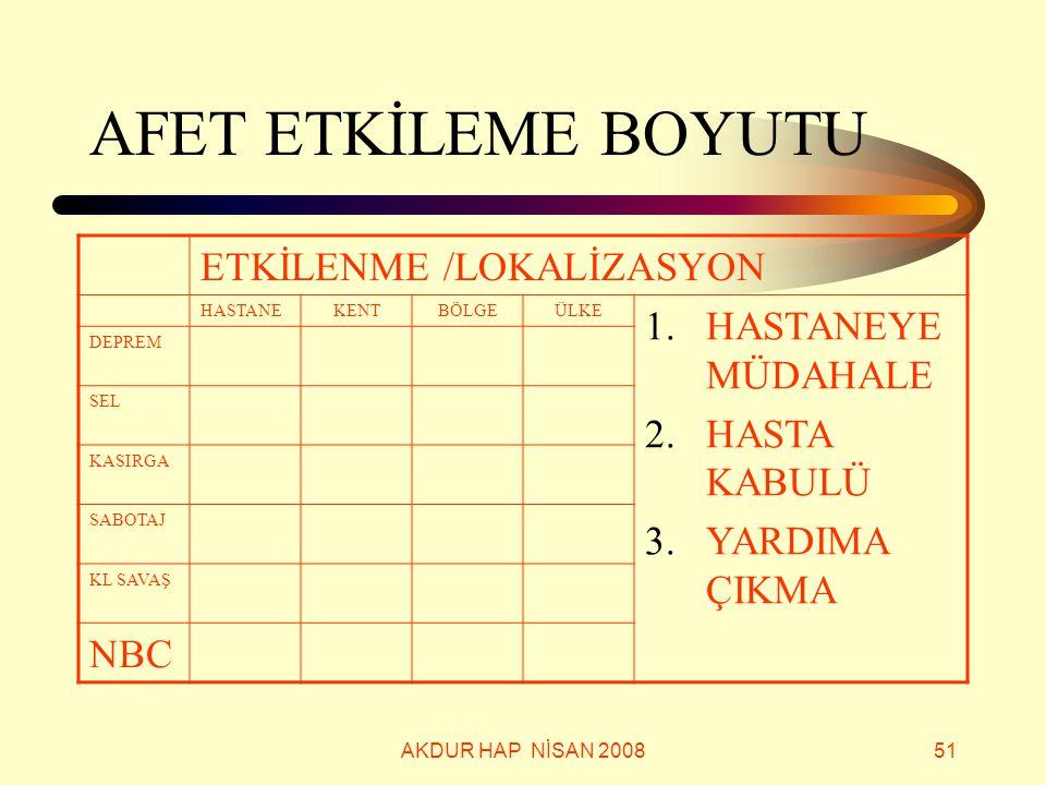 AFET ETKİLEME BOYUTU ETKİLENME /LOKALİZASYON HASTANEYE MÜDAHALE