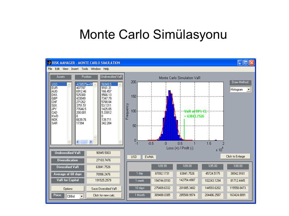 Monte Carlo Simülasyonu