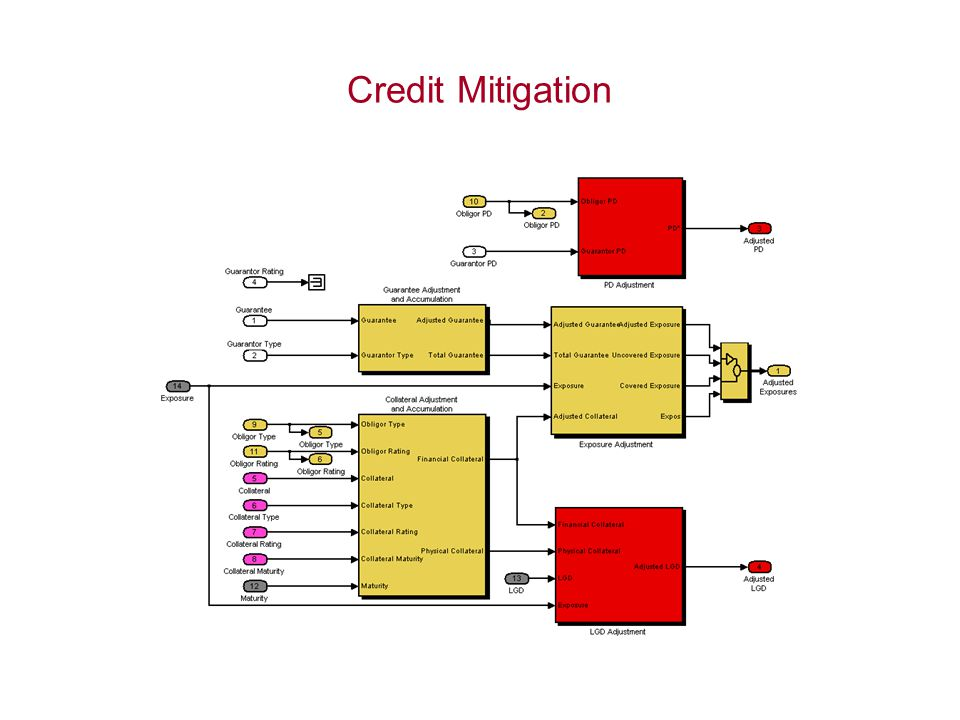 Credit Mitigation
