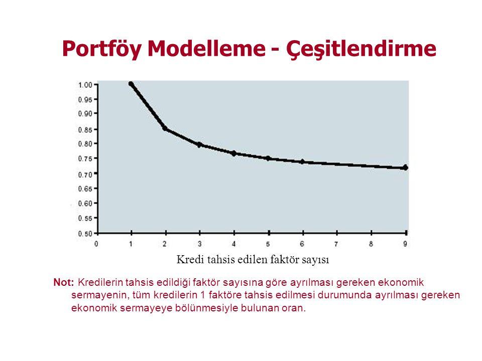 Portföy Modelleme - Çeşitlendirme