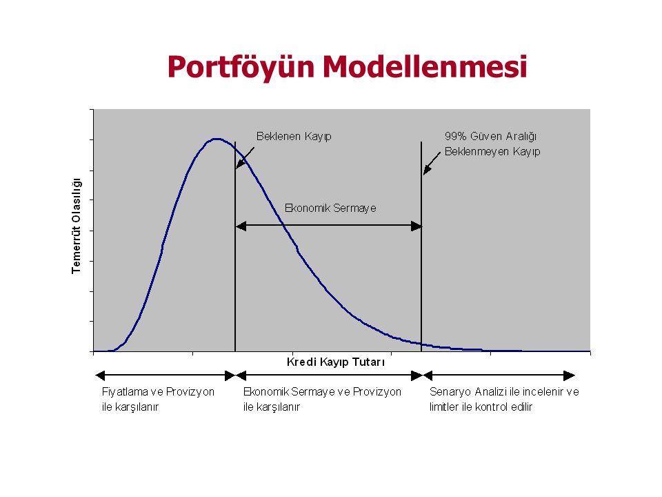 Portföyün Modellenmesi