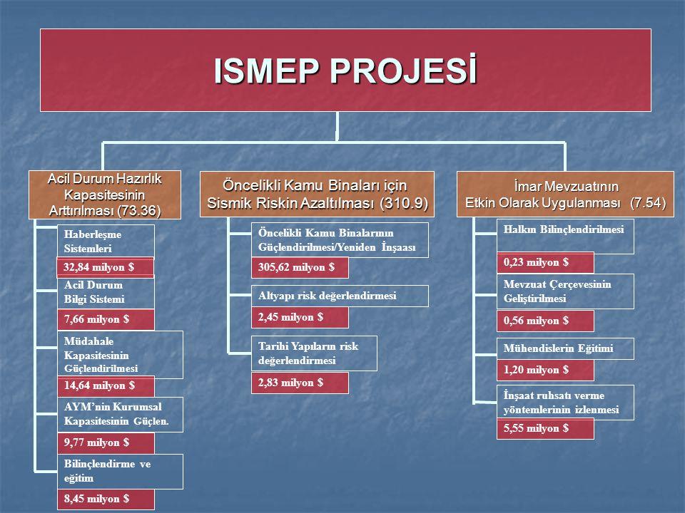 ISMEP PROJESİ Öncelikli Kamu Binaları için