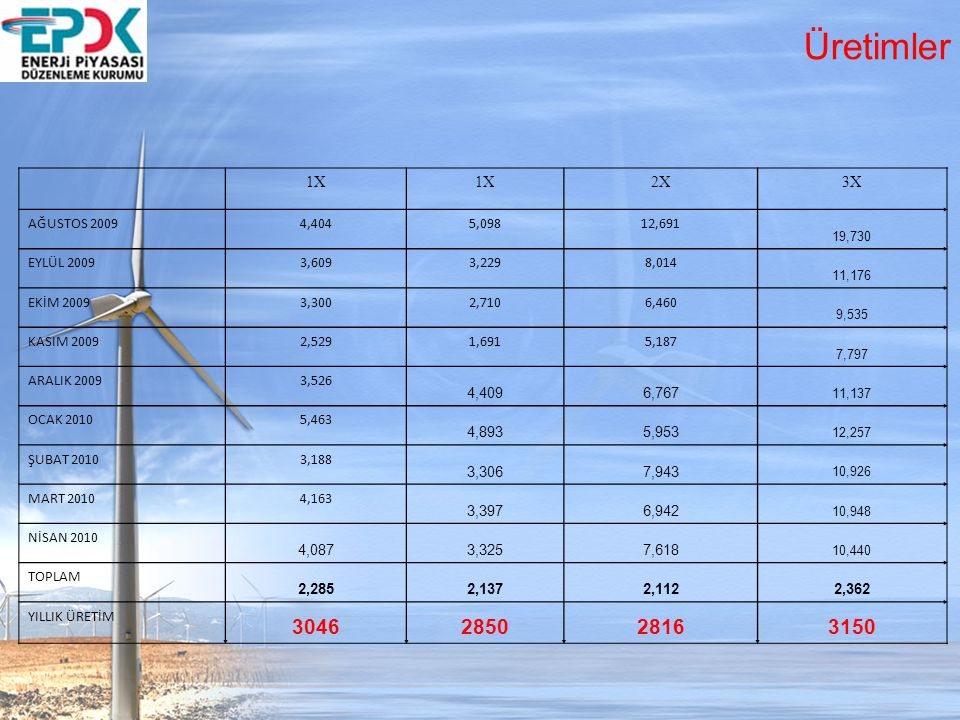 Üretimler 1X. 2X. 3X. AĞUSTOS 2009. 4,404. 5,098. 12,691. 19,730. EYLÜL 2009 3,609. 3,229.