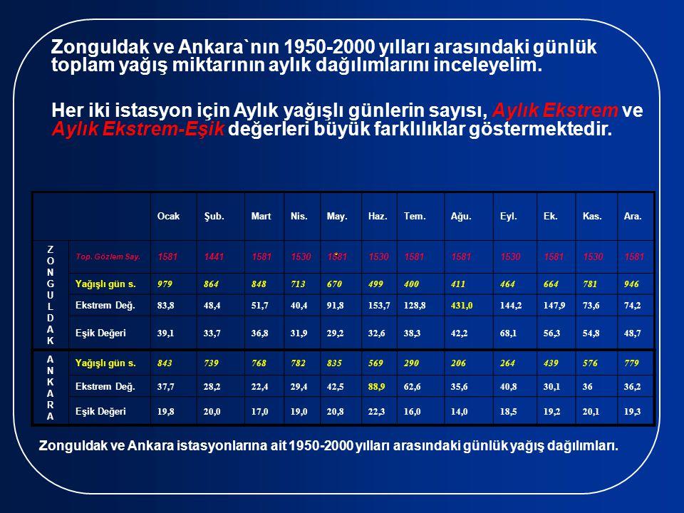 . Zonguldak ve Ankara`nın 1950-2000 yılları arasındaki günlük toplam yağış miktarının aylık dağılımlarını inceleyelim.