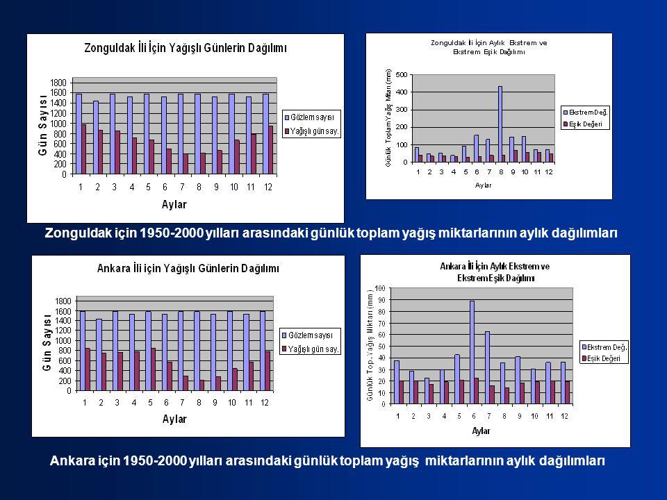 Ankara için 1950-2000 yılları arasındaki günlük toplam yağış miktarlarının aylık dağılımları